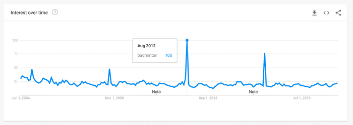 Google Trends showing treding spikes during the Olympics